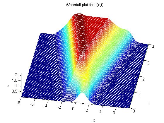Wave titlewaterfall plot for uxt grid off end if ncontour1 figure3 clf contour plot contourxplottuplot40 xlabelx ylabelt ccuart Images