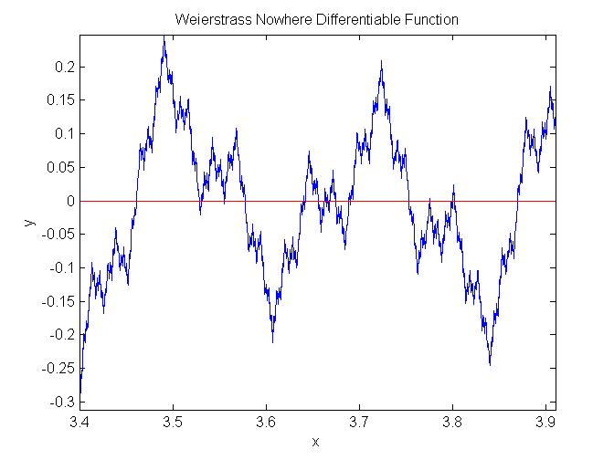 Weierstrass functions  |Nowhere Differentiable Function