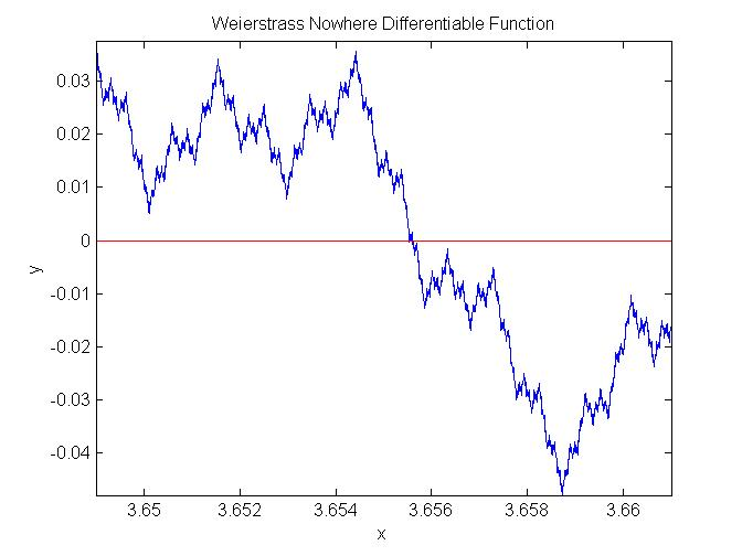 Weierstrass function - YouTube  |Nowhere Differentiable Function