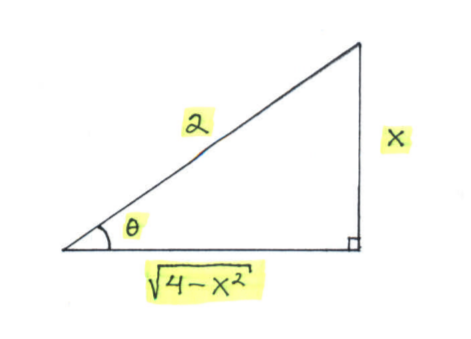 The Method of Trig Substitution